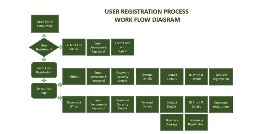 TNREGINET registration